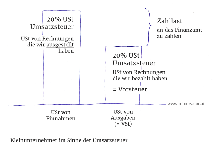 Kleinunternehmerregelung - Umsatzsteuer und Vorsteuer