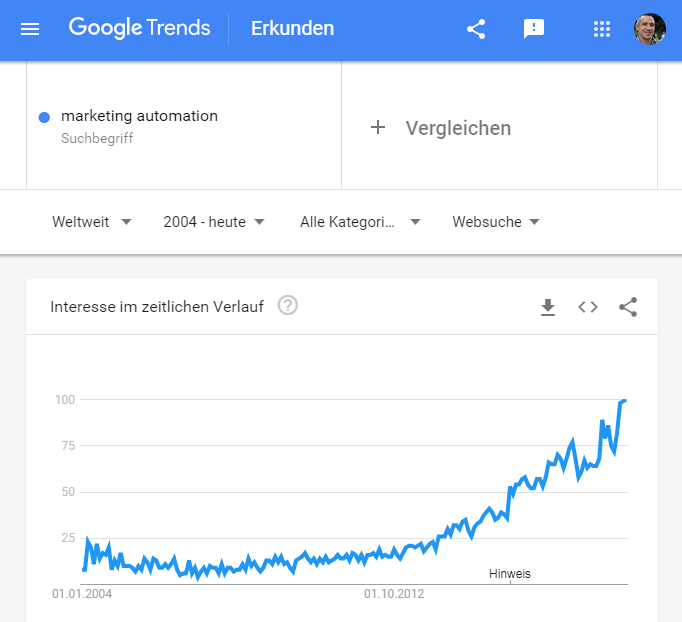 Marketing Automatisierung- Google Trends