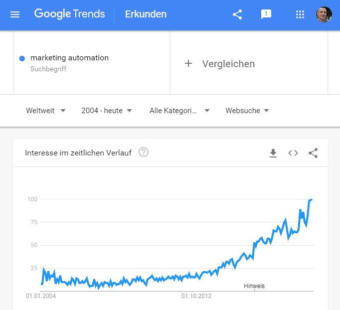 Marketing Automatisierung- Google Trends