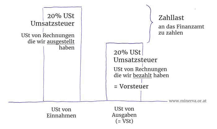 Gewerbe anmelden Umsatzsteuer